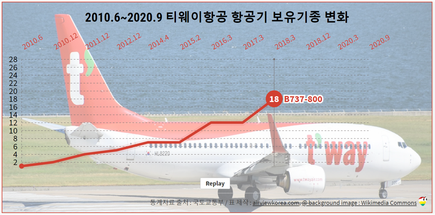 2010.6~2020.9 티웨이항공 항공기 보유기종/보유대수 변화 (비행기 보잉 Boeing B737-800)