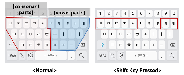 How to type Korean especially on mobile phone  A comprehensive guide