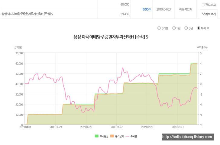 삼성 아시아배당주 펀드 적립식 투자 수익률