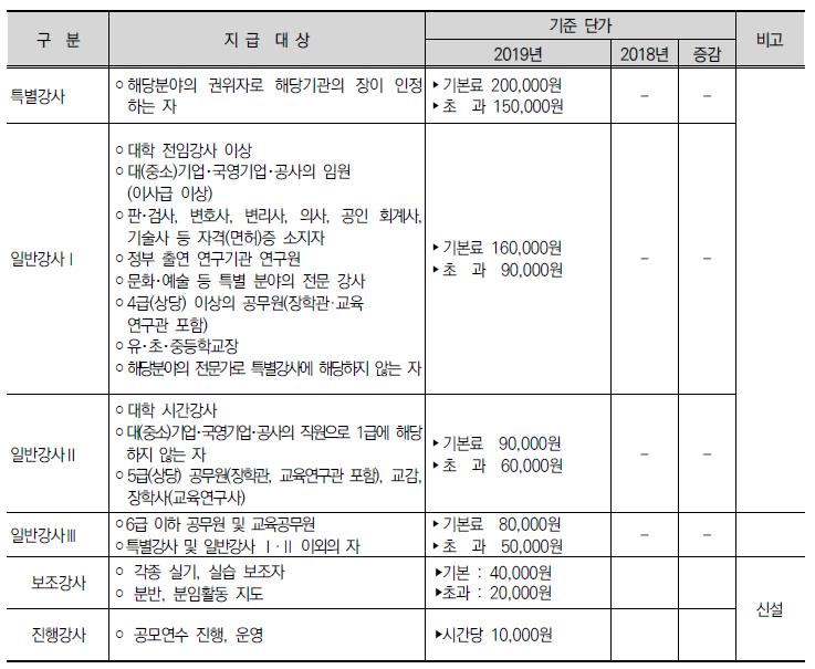2019년 경기도 강사수당
