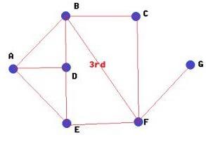 C# 그래프 라이브러리 C2DPushGraph (그래프 컨트롤)