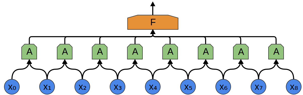 1D input data, convolutional layer, and then a fully-connected layer