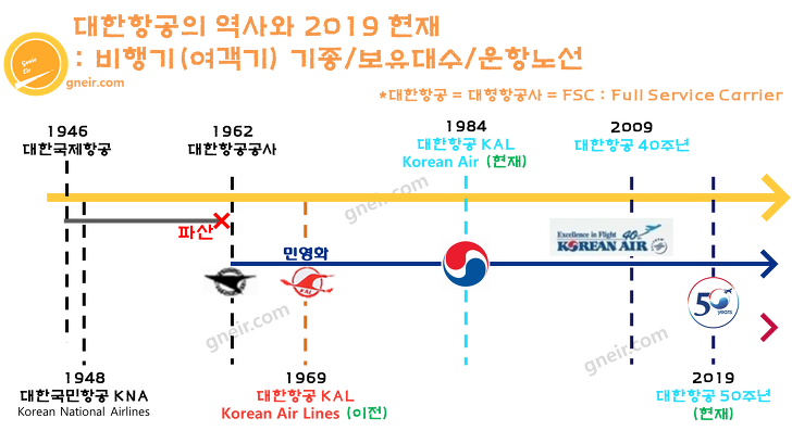 대한항공의 역사와 2019 현재 : 비행기(여객기) 기종/보유대수/운항노선