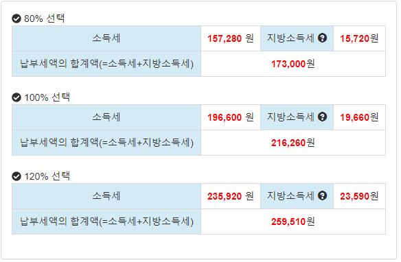 월급 500만원 갑근세 = 259,510원 (120%)