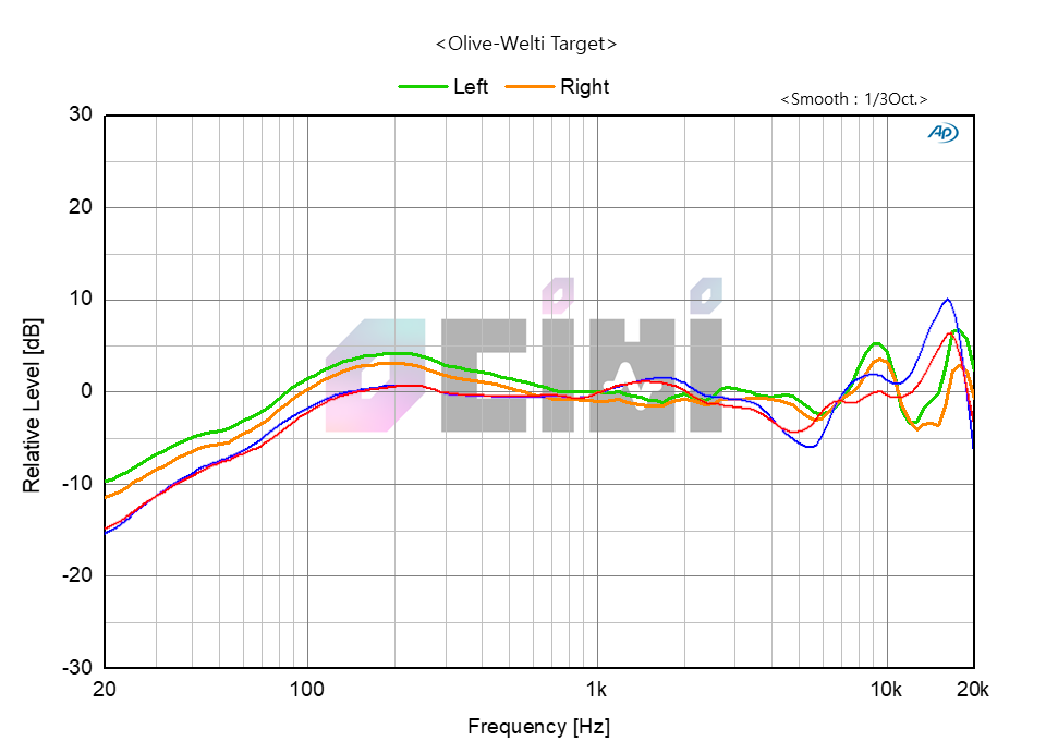 sennher6ser hd599 hd600 comparison graph olive welti