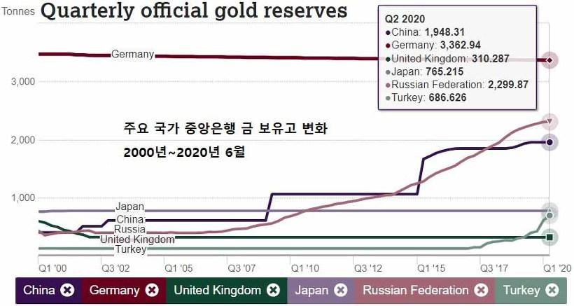 주요 국가 공식 금보유량 러시아 중국 변화 추세