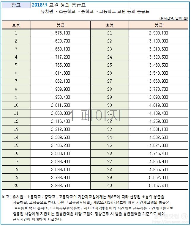 2018년 교원 봉급표