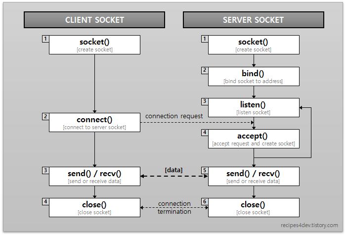 소켓 API 실행 흐름