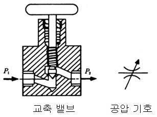 교축 밸브와 공압 기호