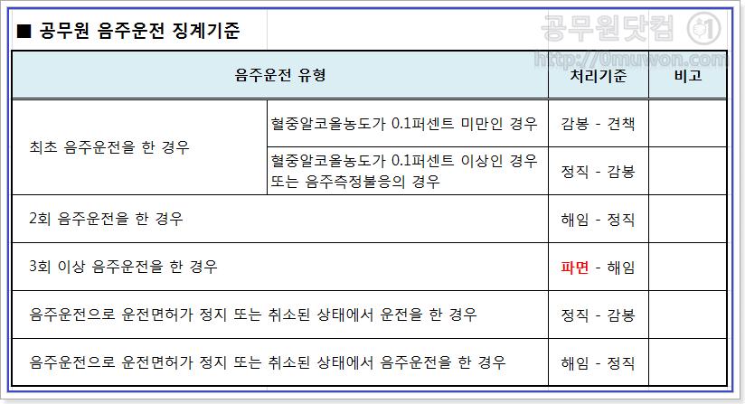 공무원 음주운전 징계기준(횟수)