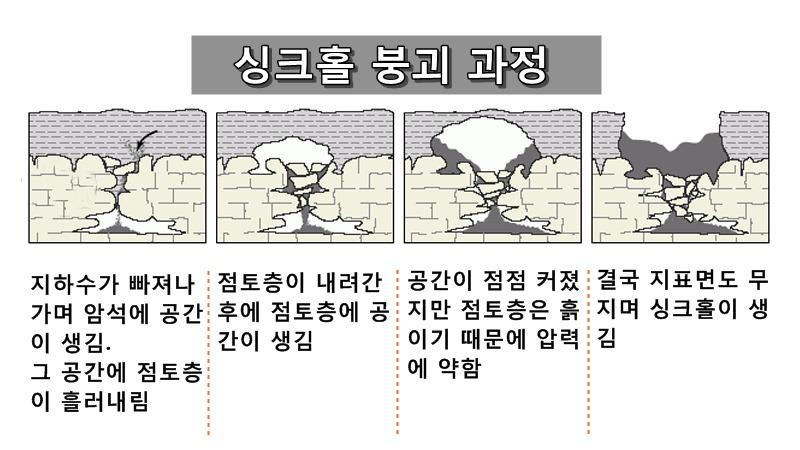 사진: 싱크홀의 생기는 과정을 그림으로 설명한 것.