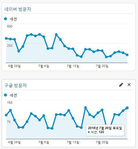네이버 vs. 구글 유입 비교.