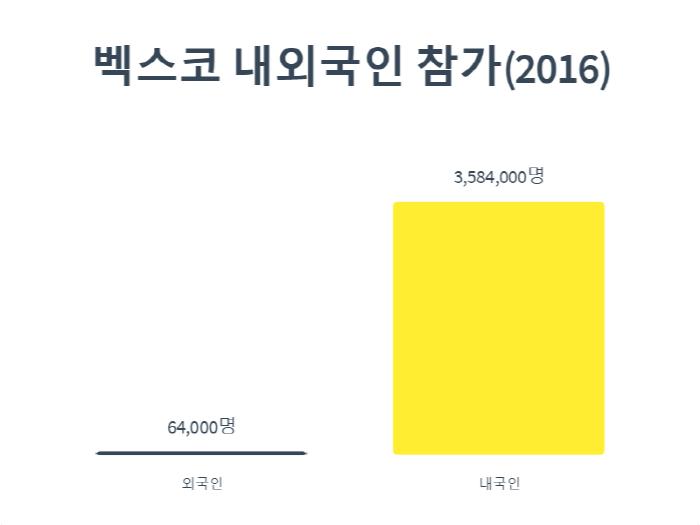 벡스코 외국인 방문자수 통계