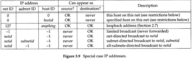 Arrangement of hosts and networks for authors subnet