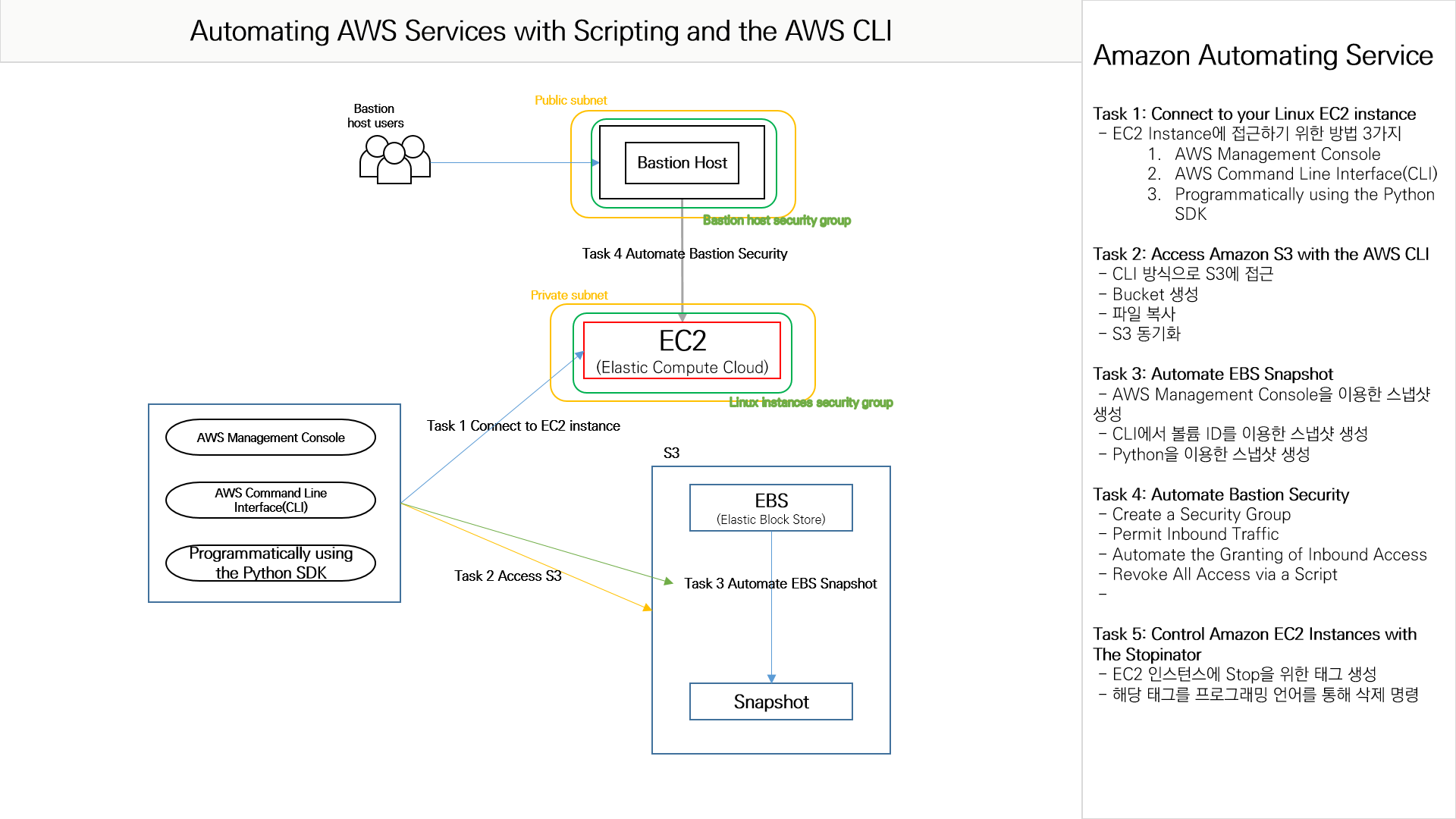 Hands-on-Labs] Automating AWS Services with Scripting and the AWS CLI