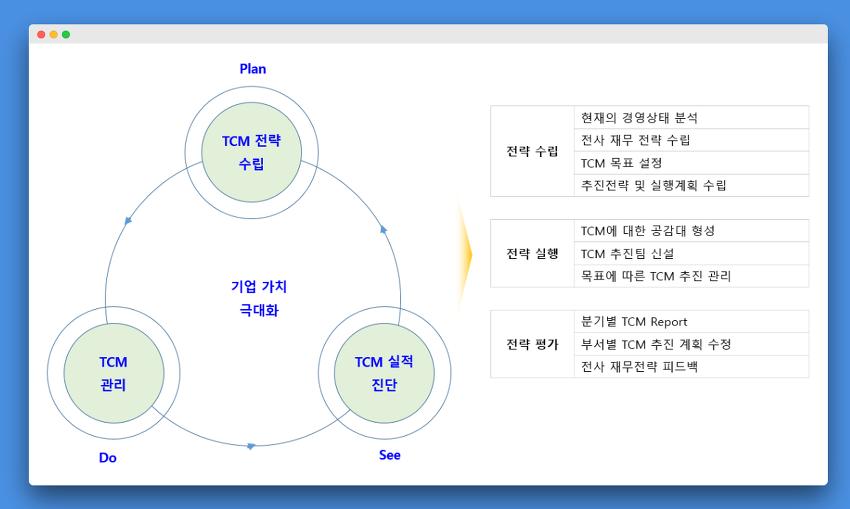 내부자금창출 전략 수립 프로세스