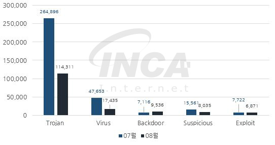[그림 2] 2018년 08월 악성코드 진단 수 전월 비교