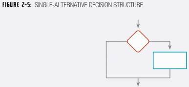 Single-Alternative Decision Structure