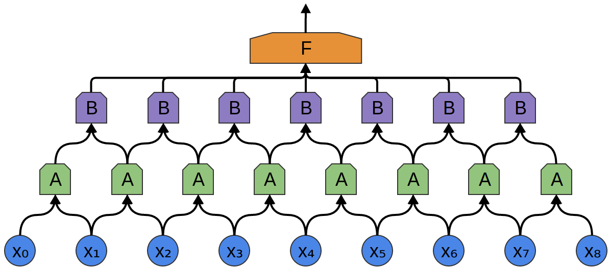 Composition of two convolutional layers