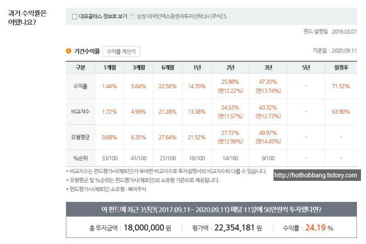 삼성 미국인덱스증권투자펀드1