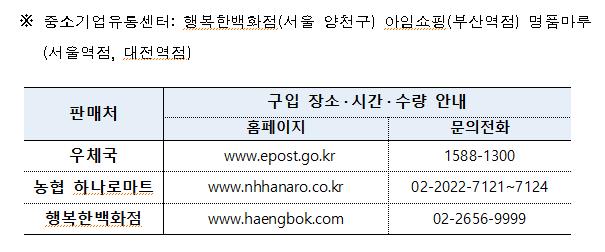 공적판매 마스크 지역별 구입처 및 수량
