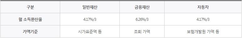 소득인정액 월 소득환산율