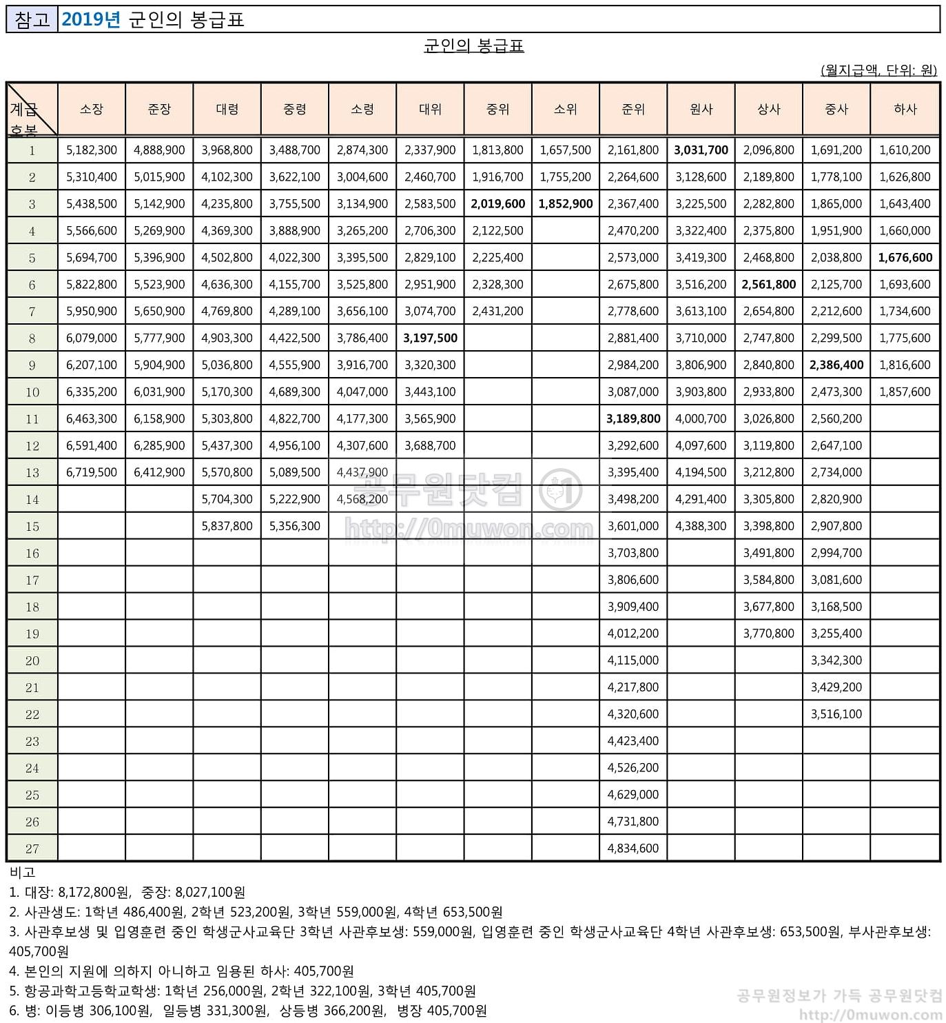 2019년 하사, 중사 등 군인의 봉급표