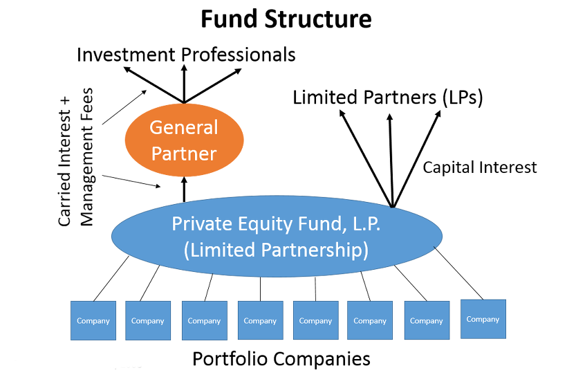 사모 투자 전문 회사(PEF : Private Equity Fund)
