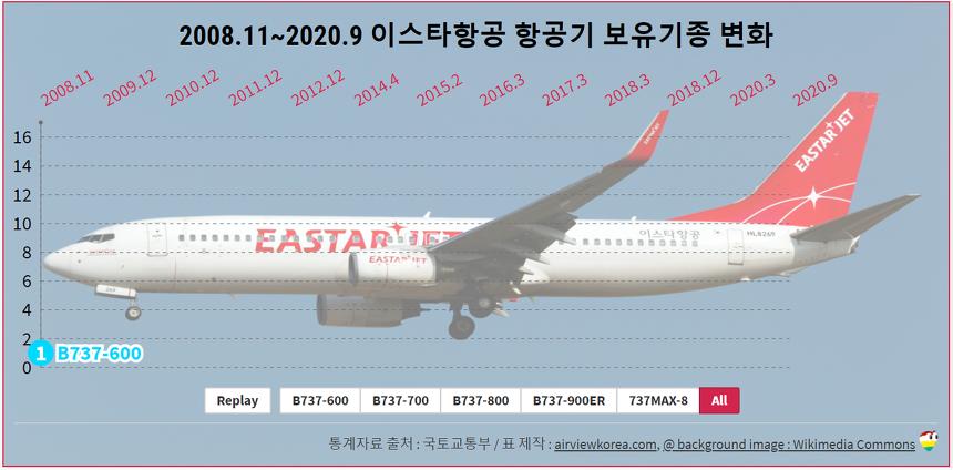 2008.11~2020.9 이스타항공 항공기 보유기종/보유대수 변화 (비행기 보잉 B737-600/-700/-800/-900ER/MAX)