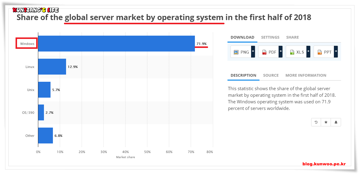 [그림2] Statista(https://www.statista.com/statistics/915085/global-server-share-by-os/) Share of the global server market by operating system in the first half of 2018