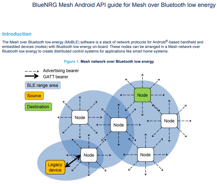 http://Hybridego net/ <Ho Cheol Jeon> :: Android Bluetooth Mesh