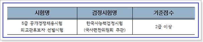 국가직5급, 외교관후보자 선발시험 한국사능력검정시험 기준점수