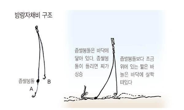 방랑자 채비(옥수수내림낚시 변형 채비)