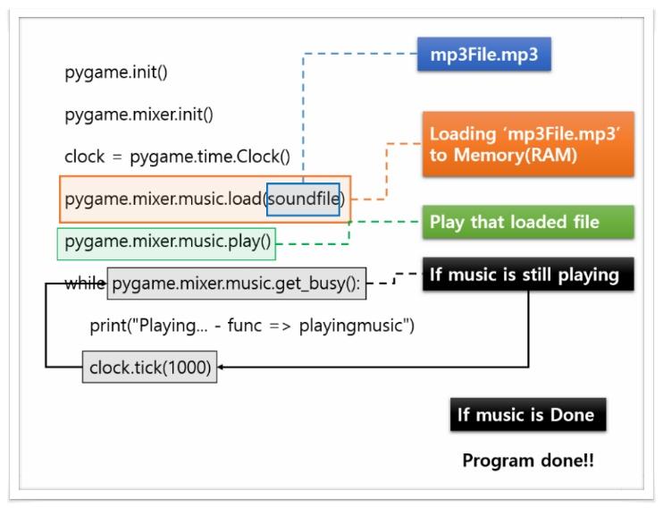 PyGame - 음악재생(배경음 재생) :: 컴퓨터를 다루다