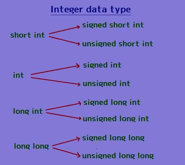 c++ signed int 정수형 자료