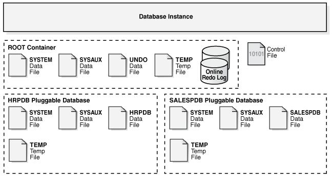 물리적 파일구조 관점에서의 Oracle 12c