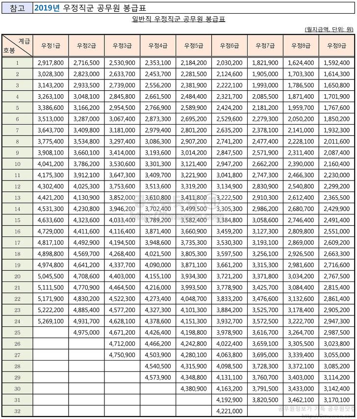 2019 우정직 공무원 봉급표