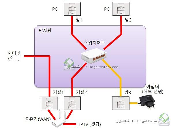아파트 단자함 연결하는 방법 (방마다 인터넷 연결)