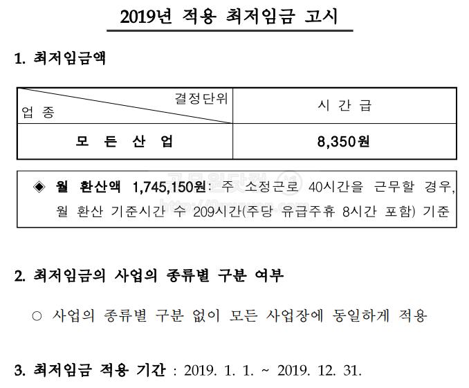 2019년 적용 최저임금 고시