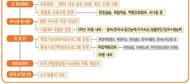 경북항공고등학교 모집요강 취업률 기숙사 정보