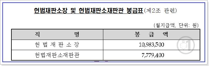 헌법재판소장 및 헌법재판소재판관의 봉급표