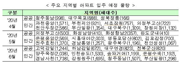 [부동산] 2020년 4월 ~ 6월 전국 아파트 67,383세대