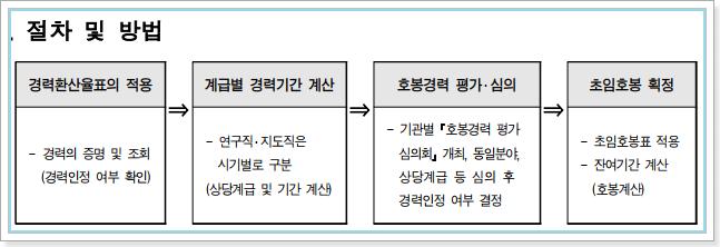 초임호봉 획정 절차 및 방법
