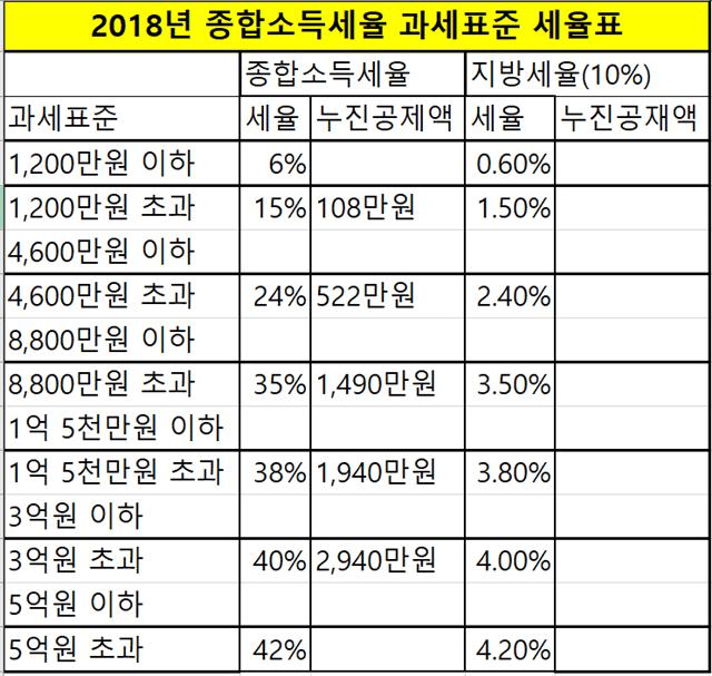 2018년_종합소득세율_부자증세_세율표