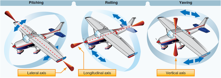 항공기 1차조종면 에일러론(Aileron, 보조날개) 러더(Rudder, 방향타) 엘리베이터(Elevator, 승강타)