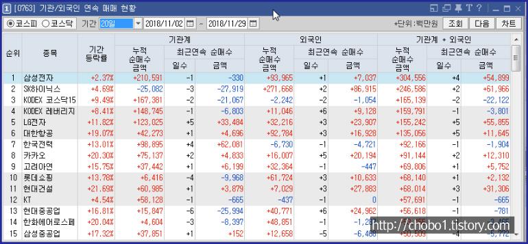 영웅문4에서 주식 기관 외국인 연속 순매수 종목 확인하기
