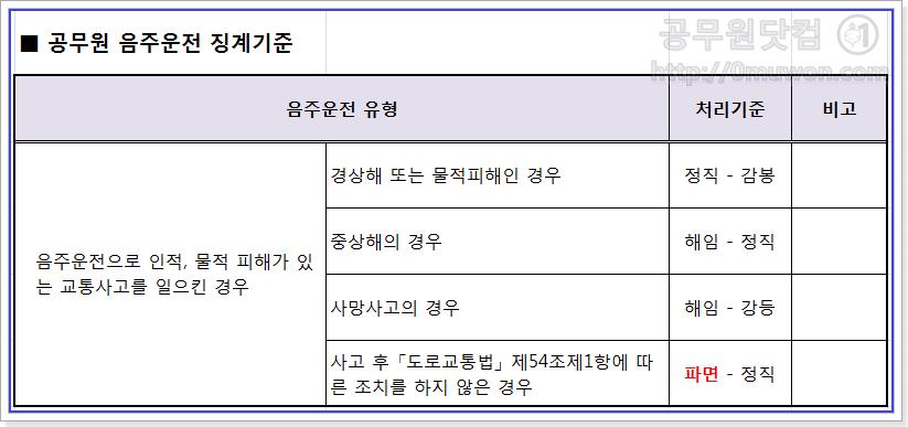 공무원 음주운전 징계기준(피해 정도)