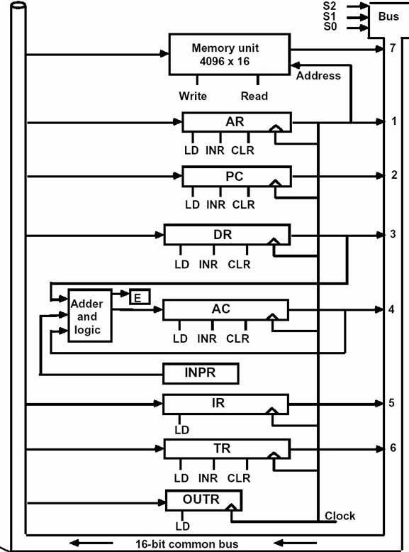컴퓨터 구조 - ALU 구조