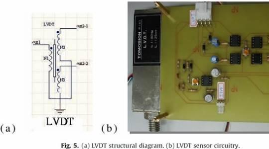 그림 5. (a) LVDT structural diagram. (b) LVDT sensor circuitry