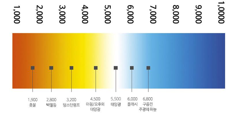 색온도의 색상으로의 표시